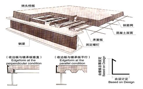 楼承板构造